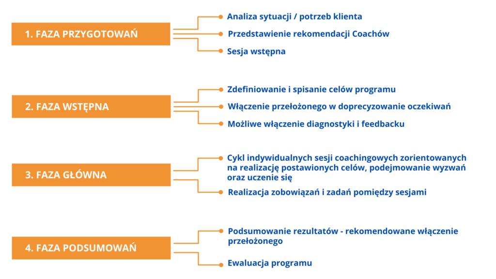 proces coachingowy struktura